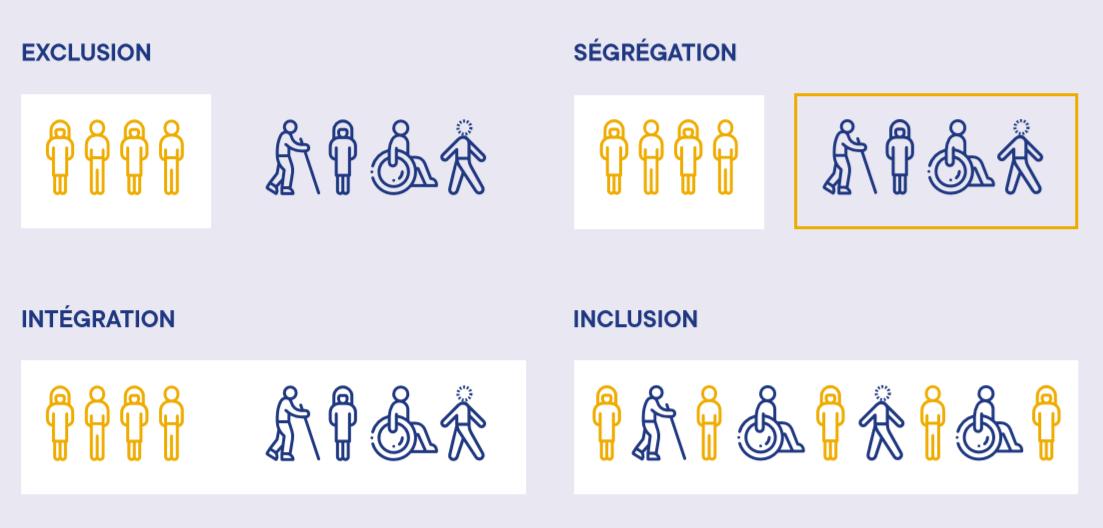 education_inclusive_graphique_fr UNESCO